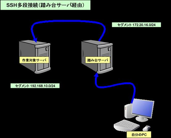 SSH多段接続TeraTermマクロ