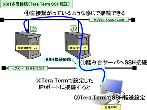 SSH転送(ポートフォワード)をマクロで