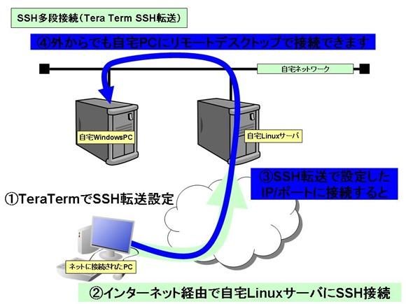 SSH転送を利用して自宅PCに接続