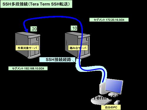 SSH転送を用いたSSH多段接続